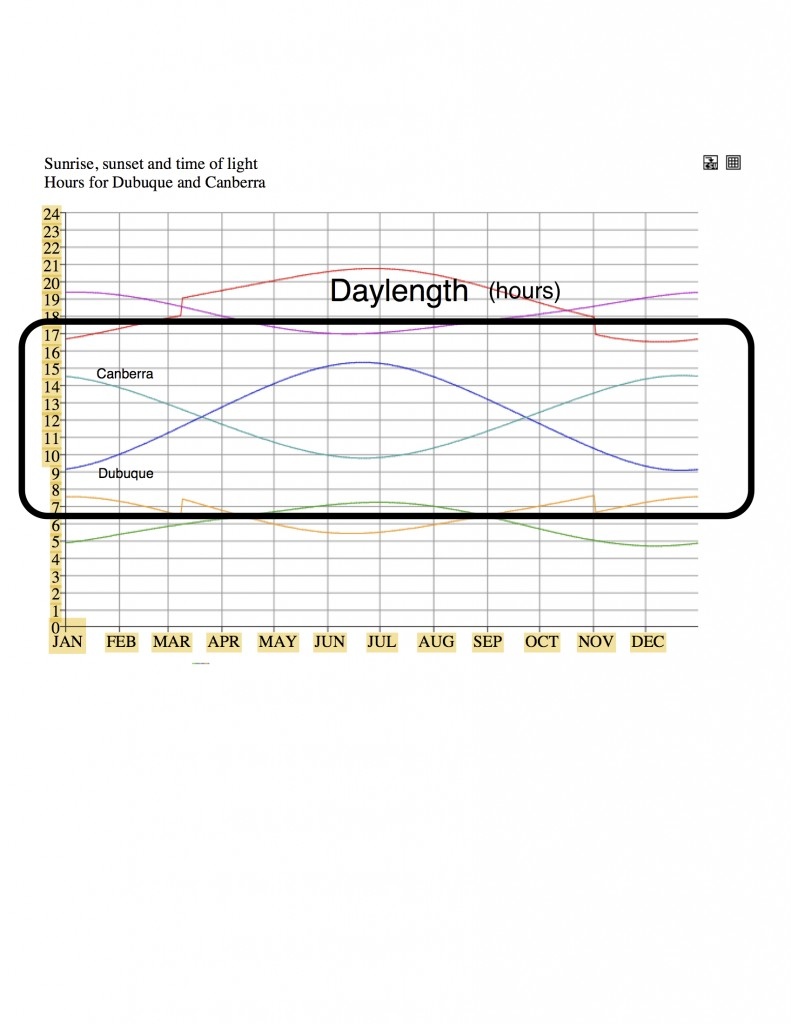 Comparison of day length for Canberra, Australia and Dubuque, IA.