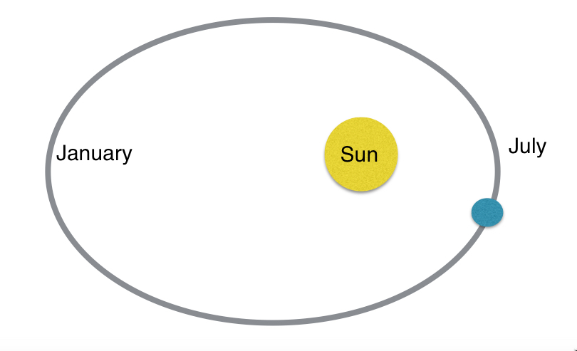 This is our first model of the Earth and the Sun. It's purpose was to visually represent (model) our explanation for the seasons.